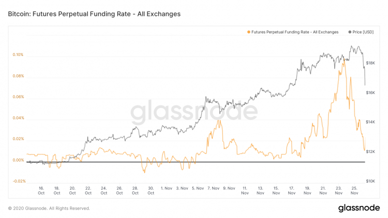glassnode-studio_bitcoin-Futures-Perpetual-Fund-rate-all-exchange-3